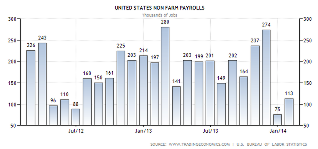 USA unemployment 3/2014 nonfarm payrolls